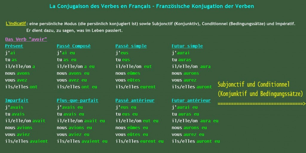 """Conjugaison - Das Verb """"Avoir"""""""